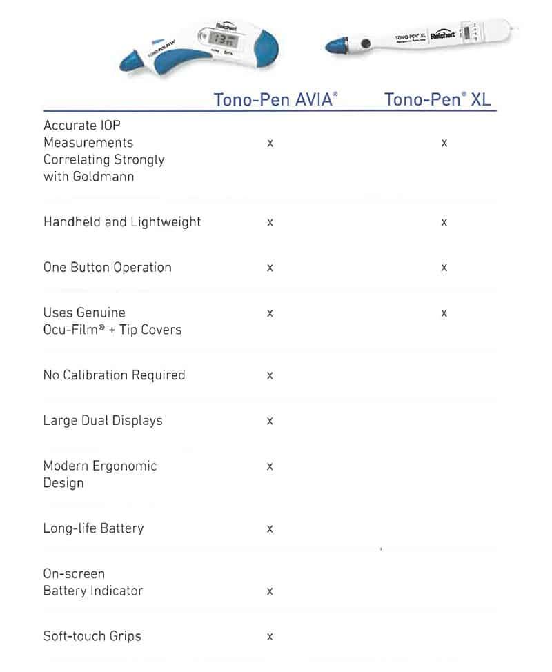 Tono-Pen-AVIA-Appl-Tono-Chart